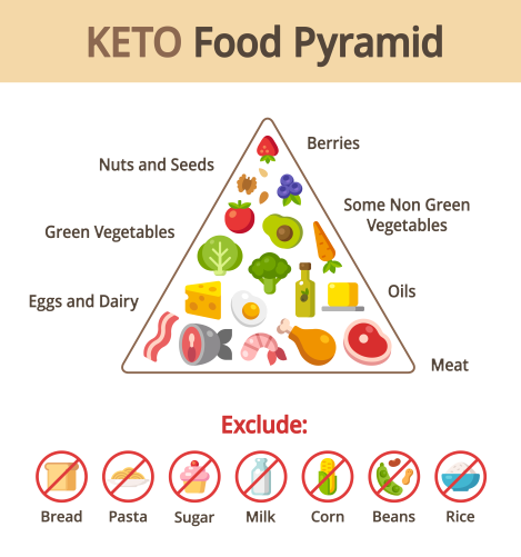 keto voedsel piramide