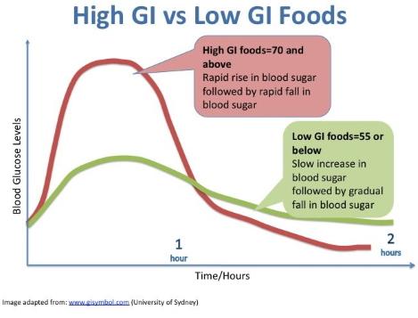glycemische index grafiek