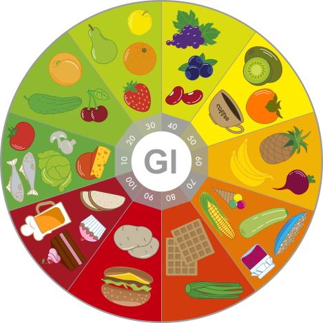 glycemische index producten