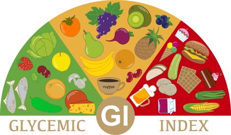 glycemische index